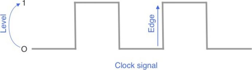 esp32 clock signal trigger edge level
