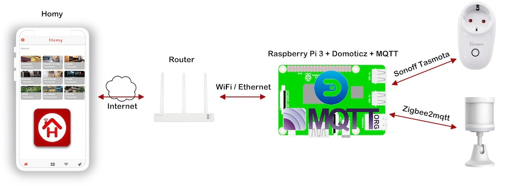 how to use Homy with router